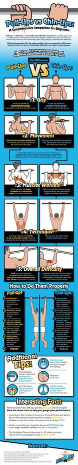 Pull Ups vs Chin ups infographic