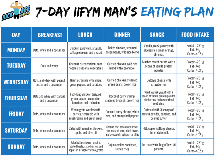 7-day IIFYM Man's Eating Plan