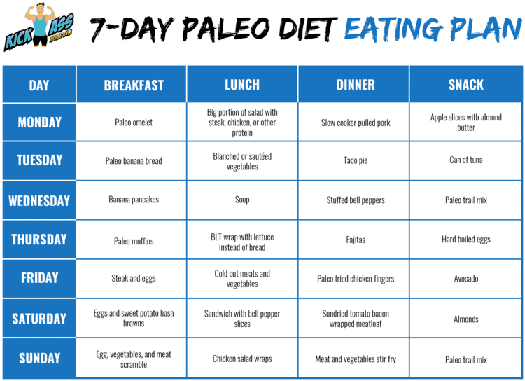 7-day Paleo Diet Eating Plan
